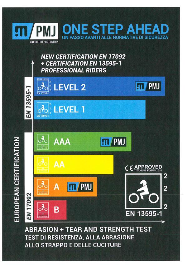 tabella normativa abbigliamento protettivo motociclisti